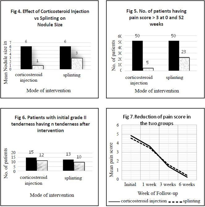Figure 4:Effect of Corticosteroid Injection      vs Splinting on Nodule Size ; Figure 5: No. of patients having pain score> 3 at 0 and 52 weeks ; Figure 6: Patients with initial grade II tenderness having n tenderness after intervention ; Figure 7: Reduction of pain score in the two groups